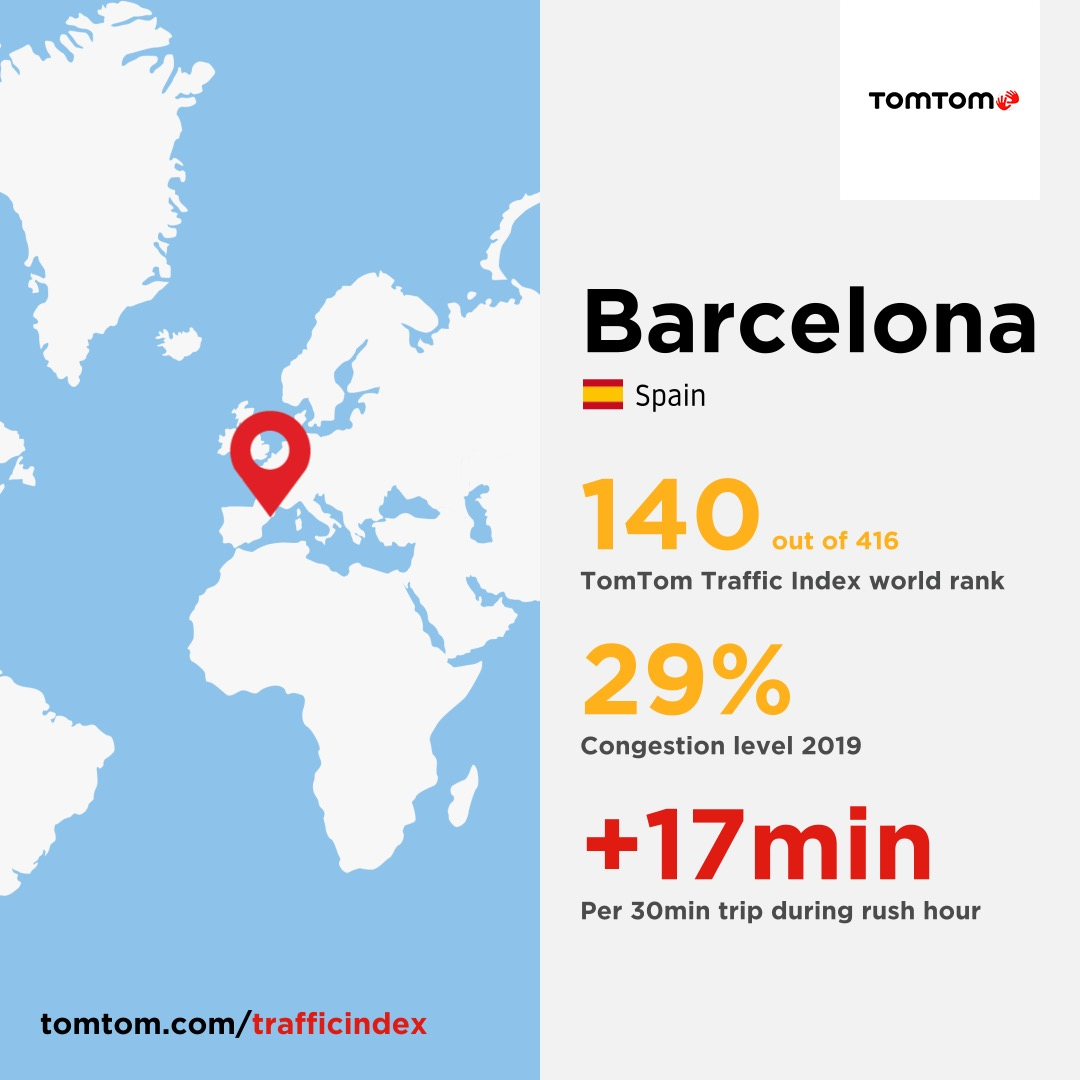 infographic showing traffic situation in Barcelona. World rank and congestion level in yellow. The Extra time during rush hour in red. Appeared 2019